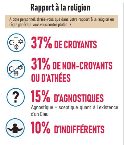 les français et la religion
